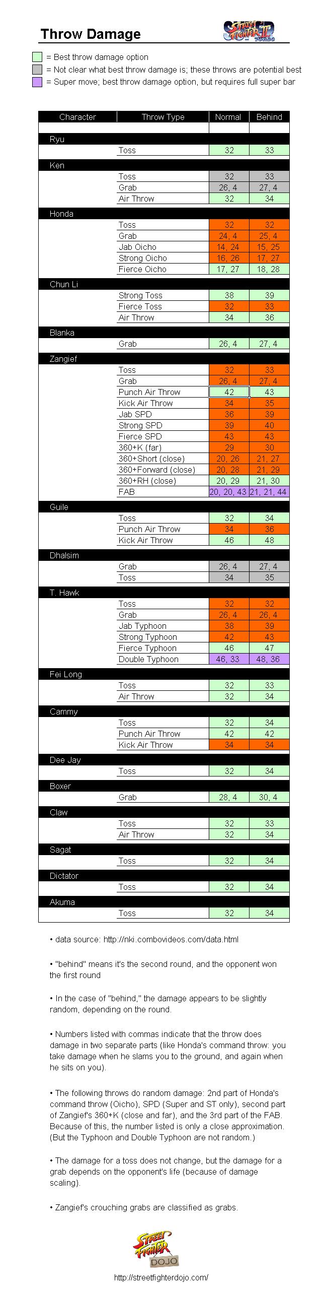 SSF2T%20Throw%20Damage.PNG